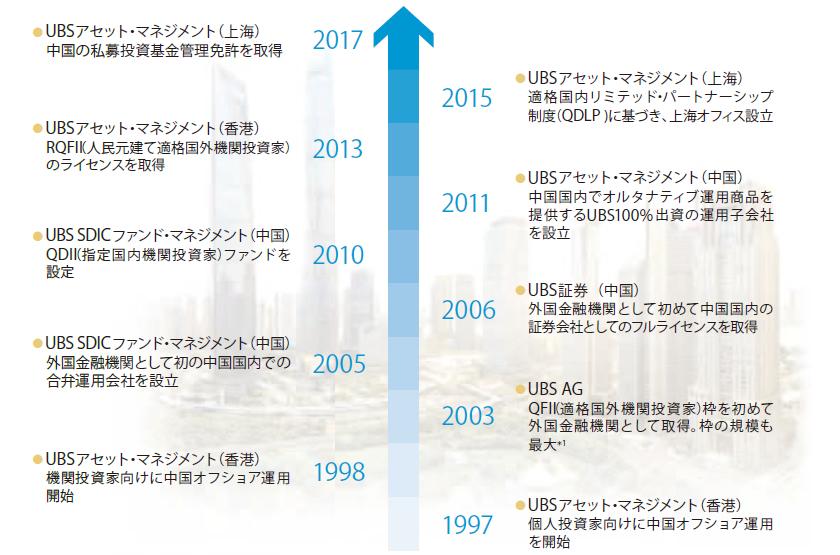 中国 株式 ubs ファンド 時代 新