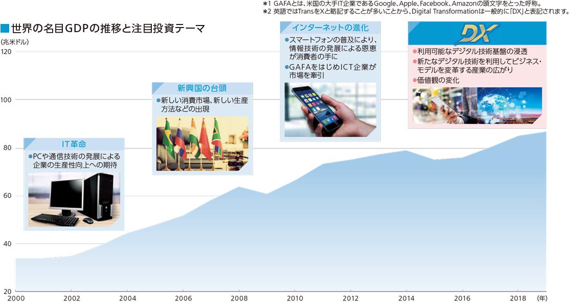 世界の名目GDPの推移と注目投資テーマグラフ