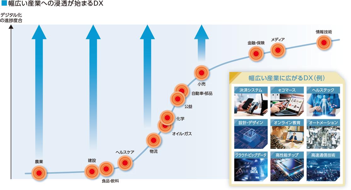 幅広い産業への浸透が始まるDXグラフ・イメージ画像