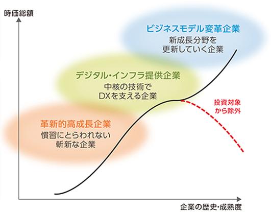 ベスト・アイデア・ポートフォリオの構築イメージ図