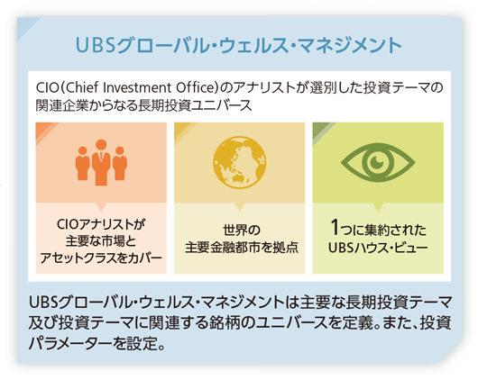 UBSグローバル・ウェルス・マネジメントイメージ図