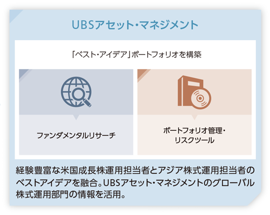 UBSアセット・マネジメントイメージ図