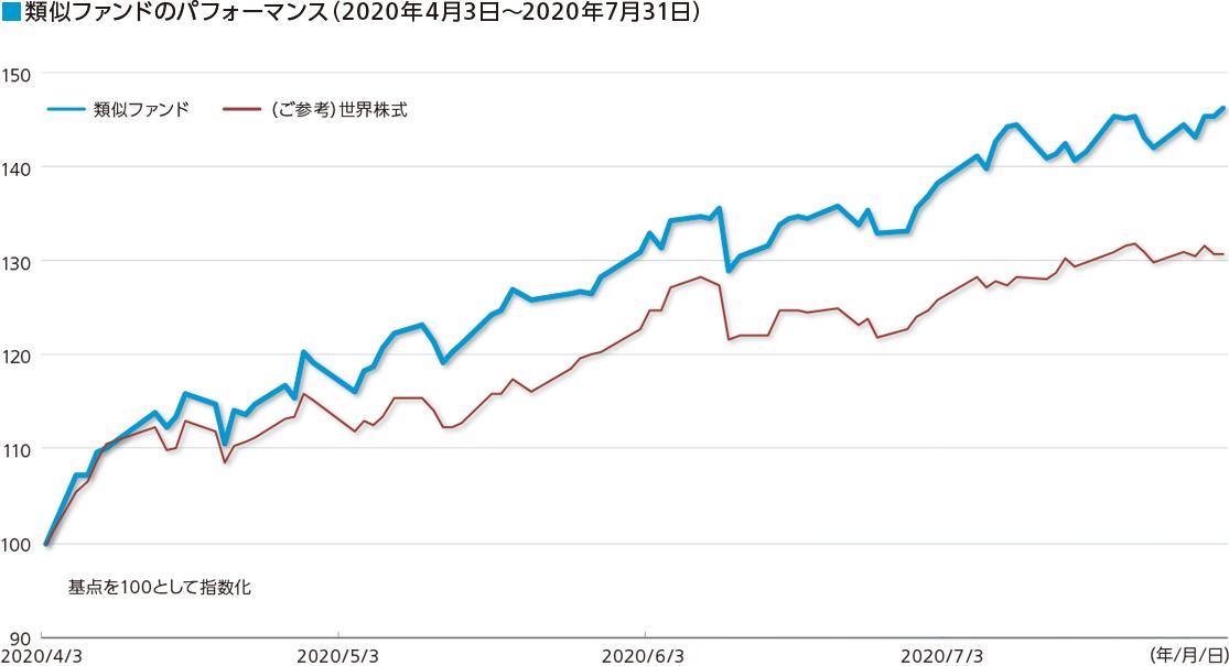類似ファンドのパフォーマンス(2020年4月3日~2020年7月31日)グラフ